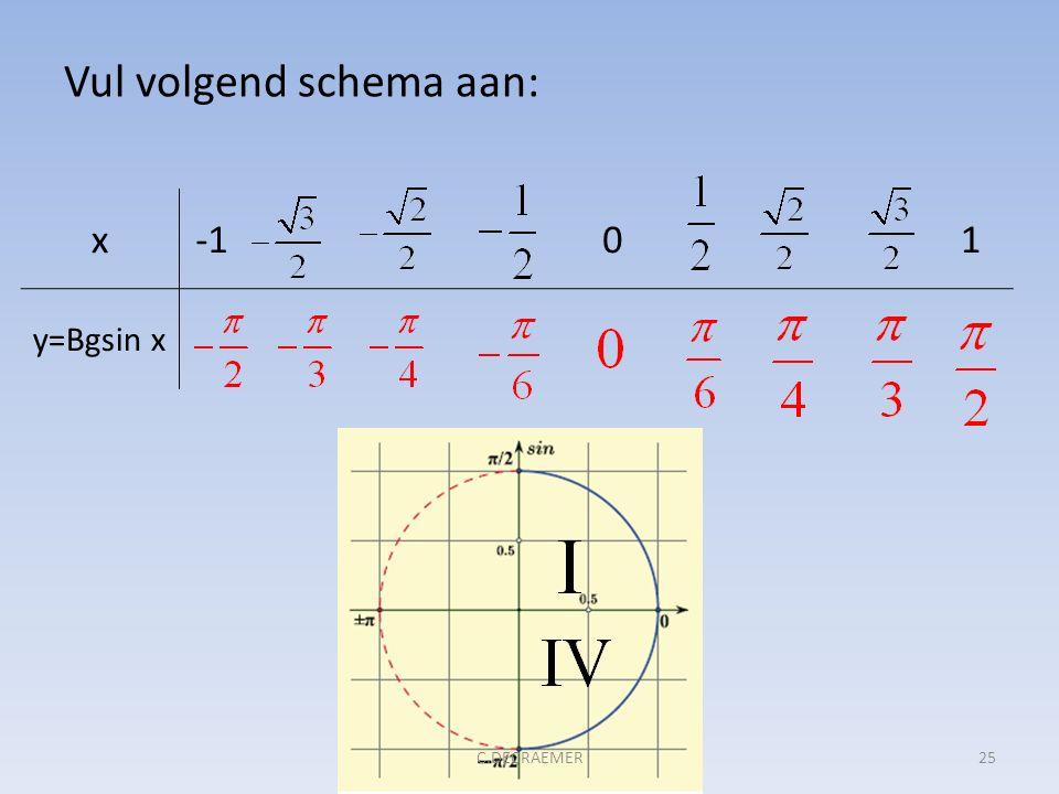 Vul volgend schema aan: x01 y=Bgsin x 25C.DECRAEMER