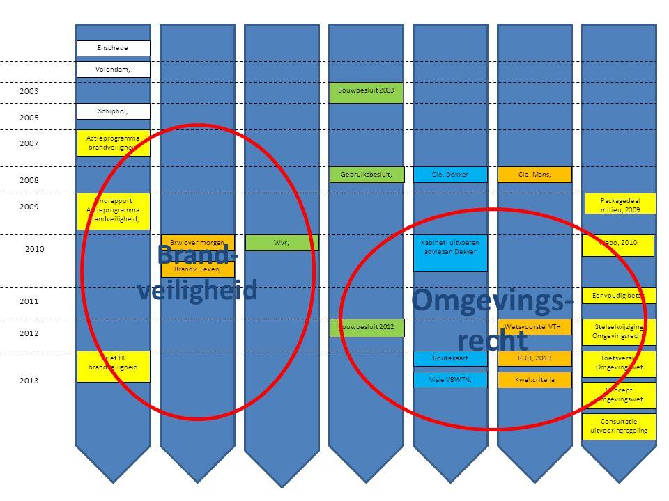 Consultatie uitvoeringregeling Concept Omgevingswet Toetsversie Omgevingswet 2005 Enschede Volendam, Schiphol, 2000 2007 2009 2008 2001 2003 Actieprog
