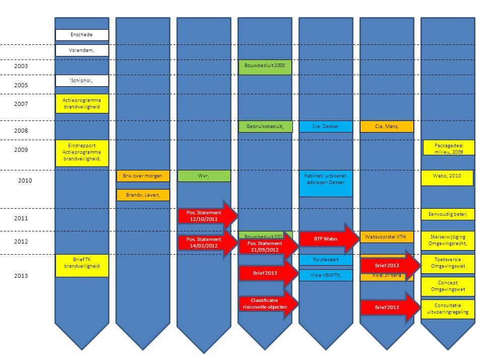Consultatie uitvoeringregeling Concept Omgevingswet Toetsversie Omgevingswet 2005 Enschede Volendam, Schiphol, 2000 2007 2009 2008 2001 2003 Actieprogramma brandveiligheid Bouwbesluit 2003 Gebruiksbesluit,Cie.