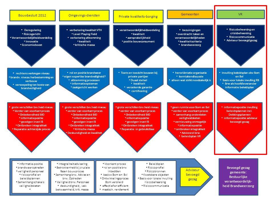Deregulering Risicogericht Verantwoordelijkheidsverdeling Innovatie Economieboost Bouwbesluit 2012 verantwoordelijkheidsverdeling kwaliteit aansprakel