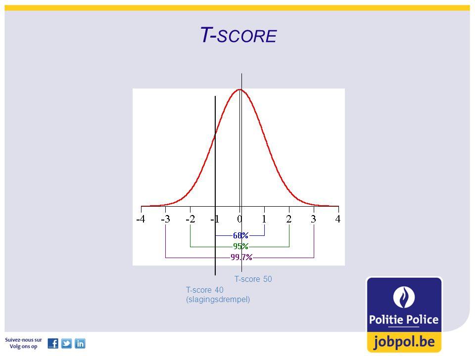 T- SCORE T-score 50 T-score 40 (slagingsdrempel)