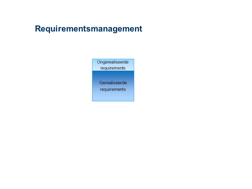 Het requirementsproces Specificeren Eliciteren Analyseren Valideren Start Uitgewerkte requirements Voorbereiding