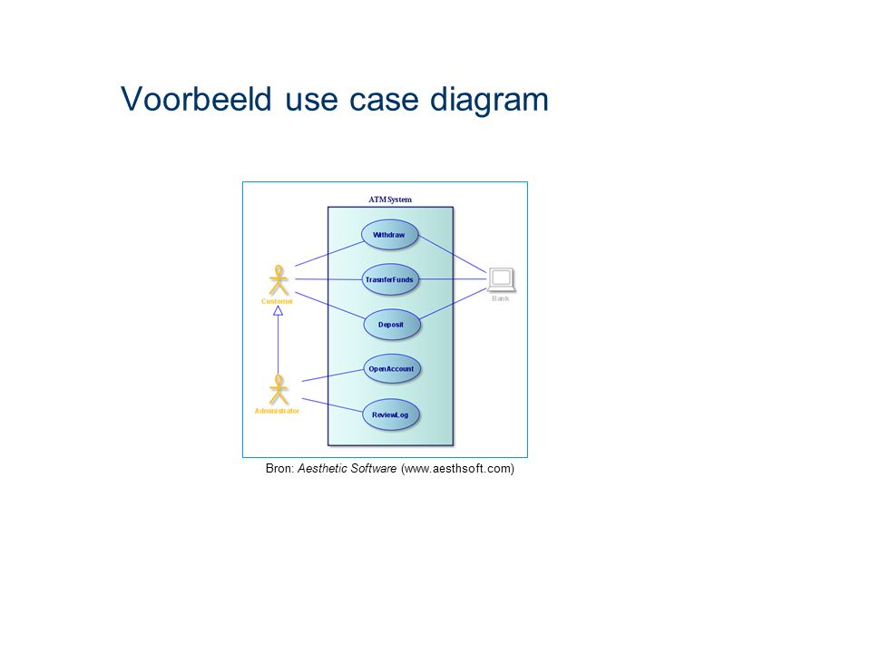 Voorbeeld use case diagram Bron: Aesthetic Software (www.aesthsoft.com)