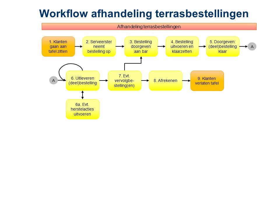 Workflow afhandeling terrasbestellingen 1. Klanten gaan aan tafel zitten 2. Serveerster neemt bestelling op 3. Bestelling doorgeven aan bar 5. Doorgev