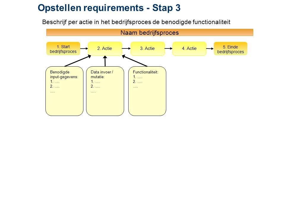 Naam bedrijfsproces 1. Start bedrijfsproces 2. Actie3. Actie4. Actie 5. Einde bedrijfsproces Benodigde input-gegevens: 1. …. 2. …. …. Data invoer / mu