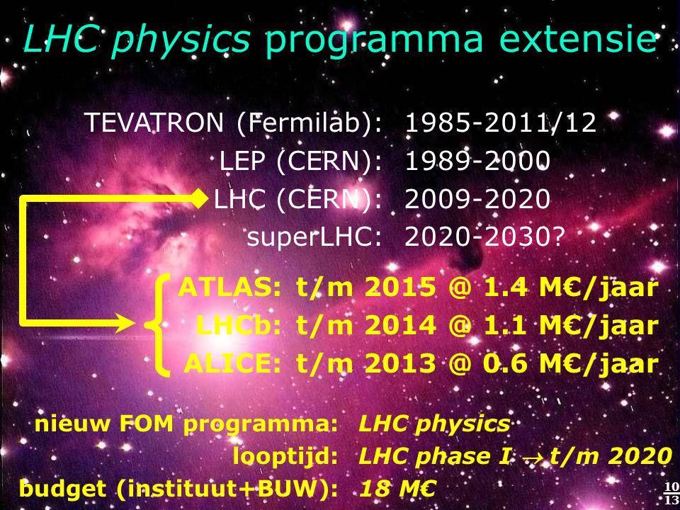 10 13 LHC physics programma extensie 1985-2011/12 1989-2000 2009-2020 2020-2030.
