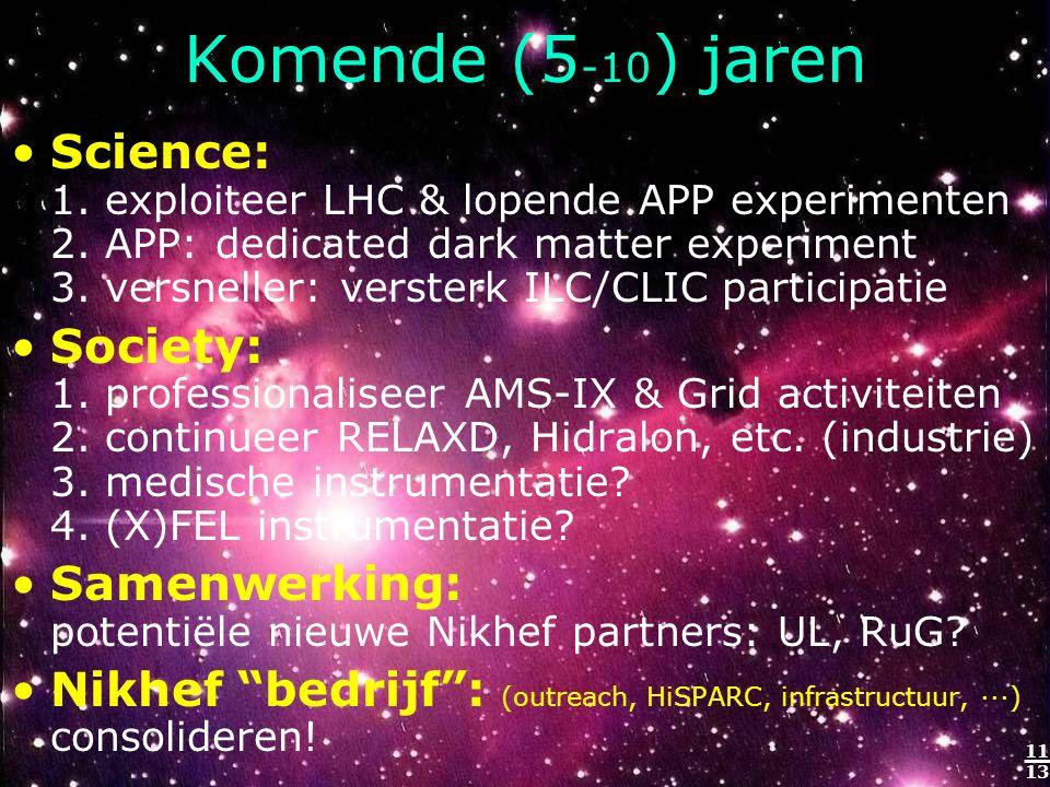 11 13 Komende (5 -10 ) jaren Science: 1. exploiteer LHC & lopende APP experimenten 2. APP: dedicated dark matter experiment 3. versneller: versterk IL