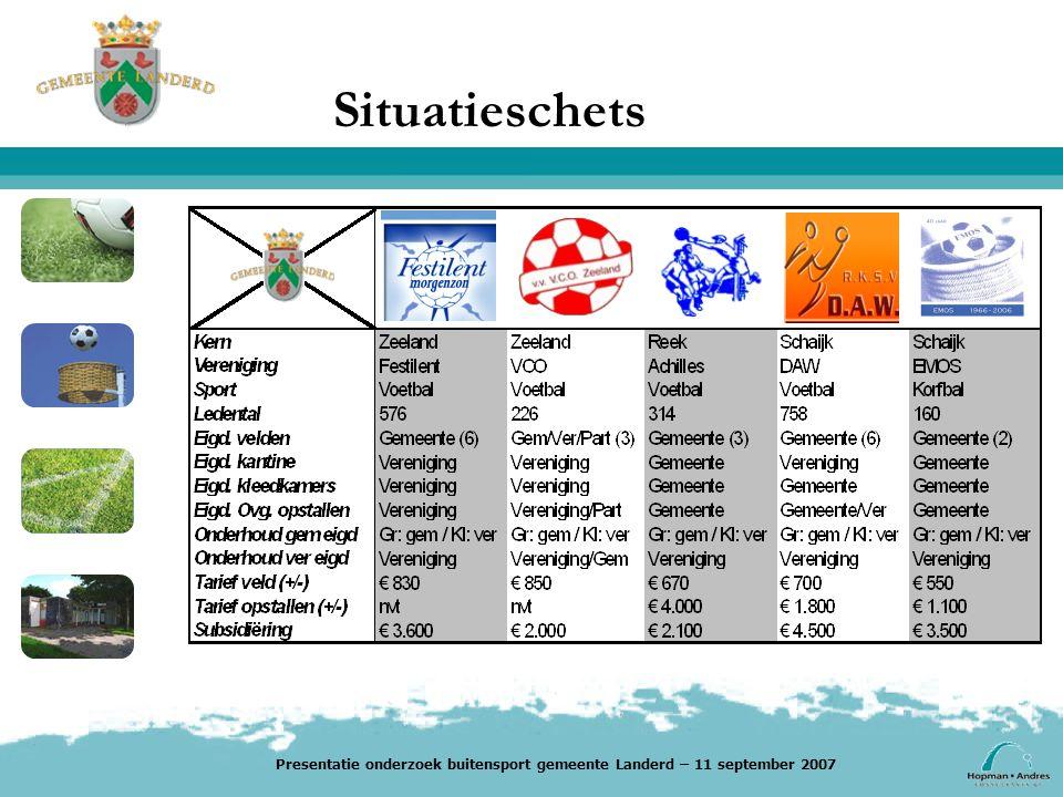 Situatieschets Presentatie onderzoek buitensport gemeente Landerd – 11 september 2007
