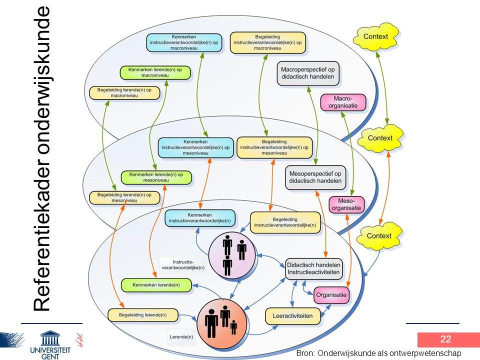 Praxisopdracht 1 12-2-2010 22 Referentiekader onderwijskunde Bron: Onderwijskunde als ontwerpwetenschap