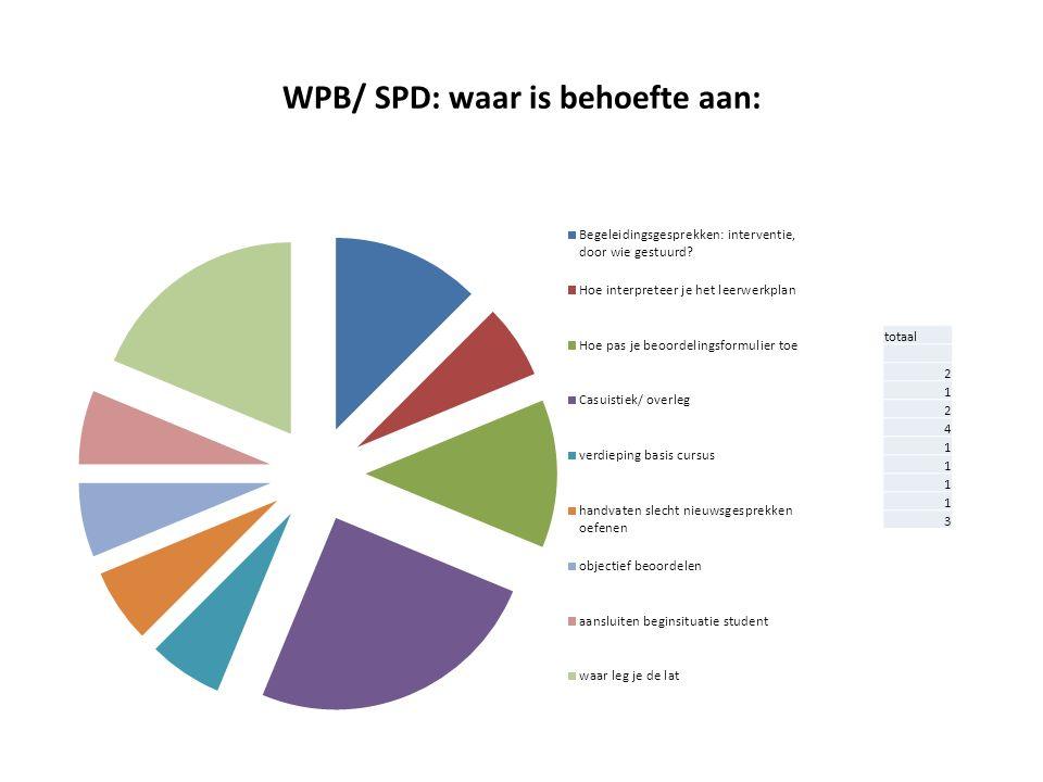 WPB/ SPD: waar is behoefte aan: totaal 2 1 2 4 1 1 1 1 3