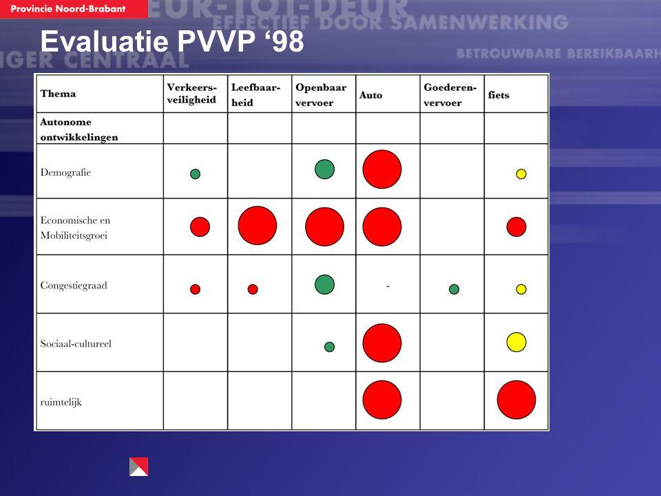 Evaluatie PVVP '98