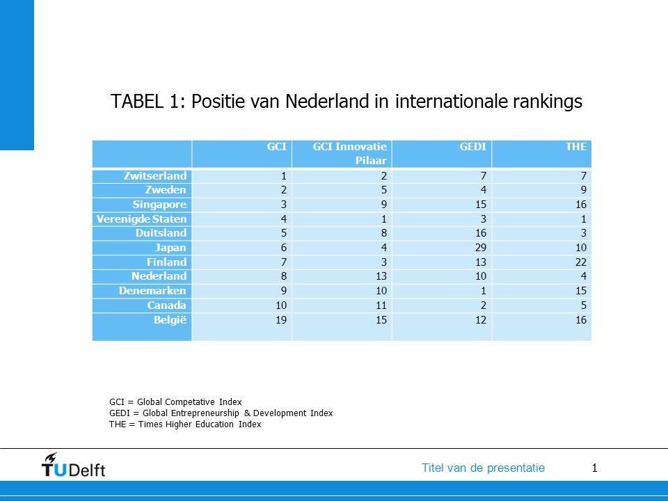 1 Titel van de presentatie TABEL 1: Positie van Nederland in internationale rankings Naam, Afdeling GCI GCI Innovatie Pilaar GEDI THE Zwitserland1277