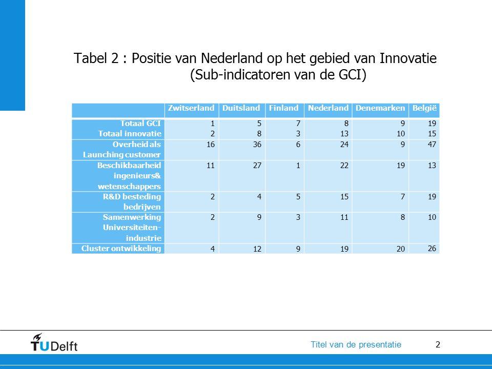 2 Titel van de presentatie Tabel 2 : Positie van Nederland op het gebied van Innovatie (Sub-indicatoren van de GCI) ZwitserlandDuitslandFinlandNederlandDenemarkenBelgië Totaal GCI Totaal innovatie 1212 5858 7373 8 13 9 10 19 15 Overheid als Launching customer 1636624947 Beschikbaarheid ingenieurs& wetenschappers 11271221913 R&D besteding bedrijven 24515719 Samenwerking Universiteiten- industrie 29311810 Cluster ontwikkeling 41291920 26