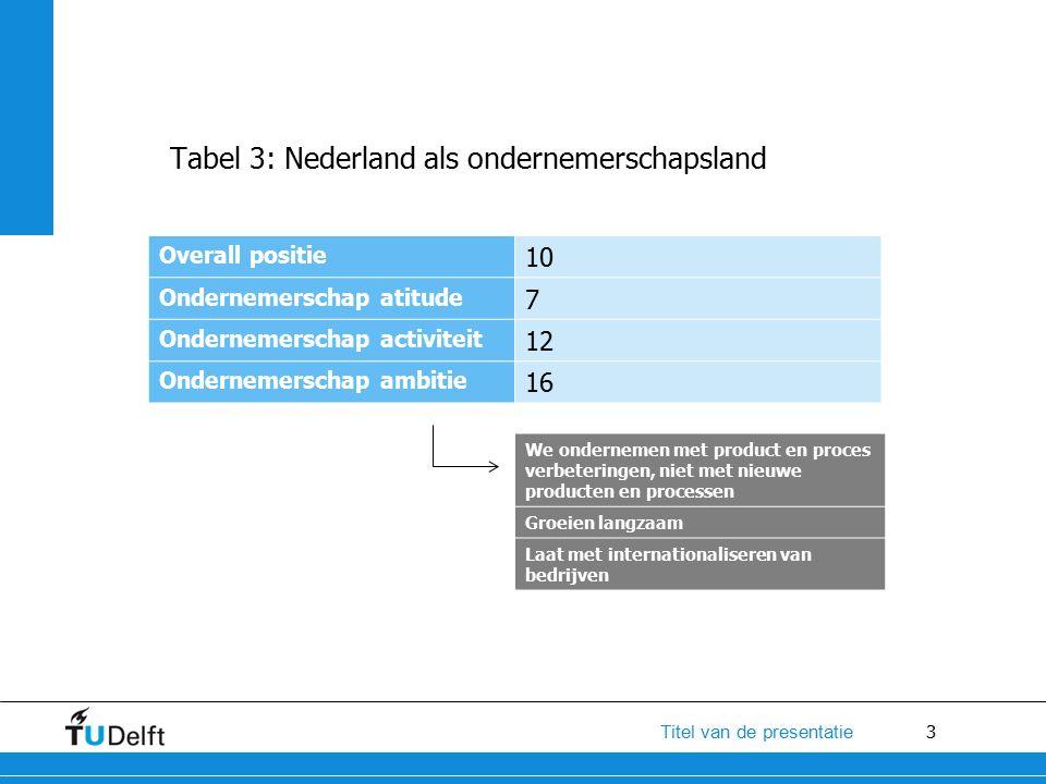 3 Titel van de presentatie Tabel 3: Nederland als ondernemerschapsland Overall positie 10 Ondernemerschap atitude 7 Ondernemerschap activiteit 12 Ondernemerschap ambitie 16 We ondernemen met product en proces verbeteringen, niet met nieuwe producten en processen Groeien langzaam Laat met internationaliseren van bedrijven