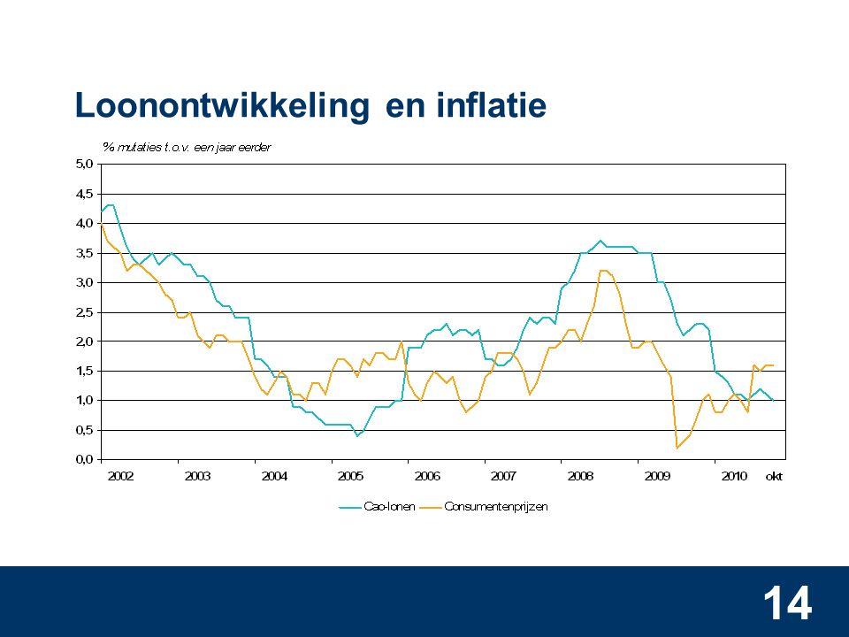 14 Loonontwikkeling en inflatie