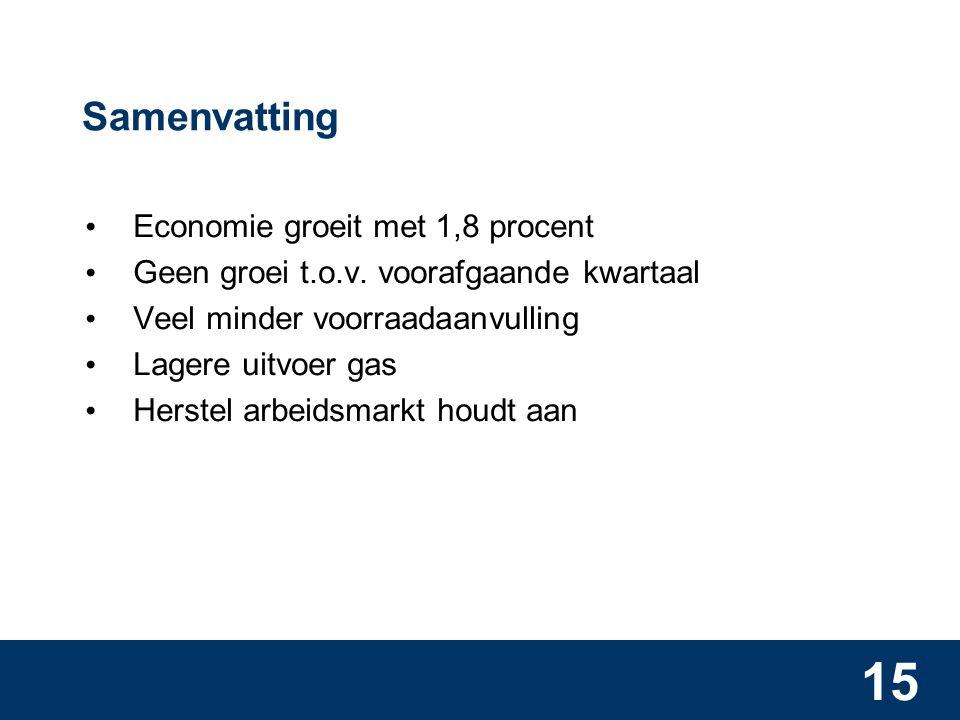 15 Samenvatting Economie groeit met 1,8 procent Geen groei t.o.v.