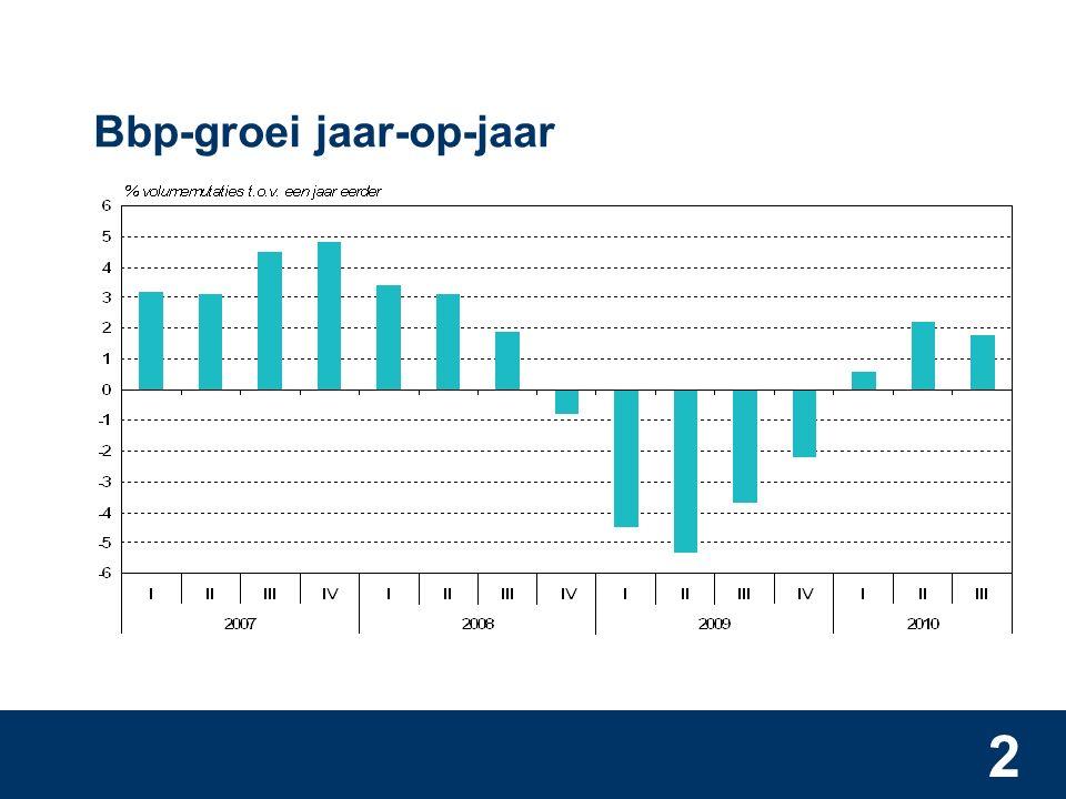 2 Bbp-groei jaar-op-jaar