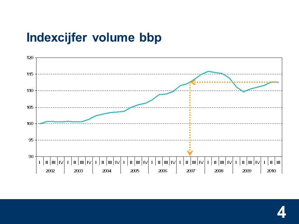4 Indexcijfer volume bbp