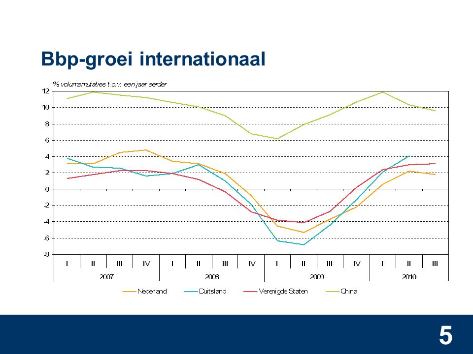 5 Bbp-groei internationaal