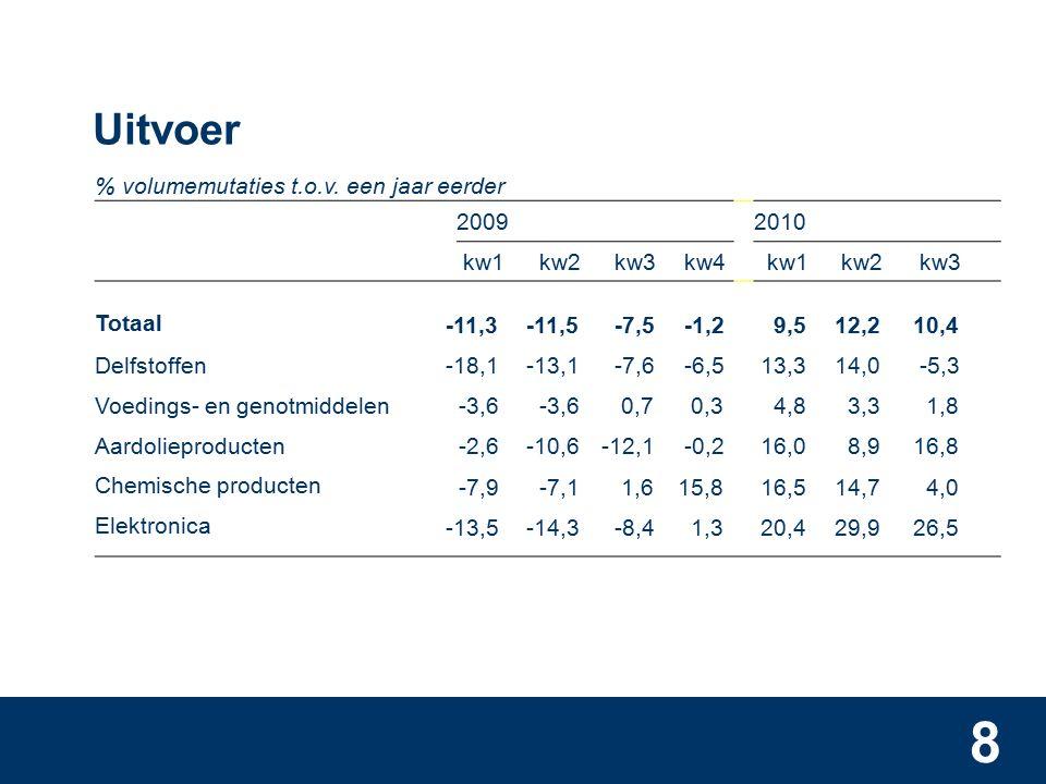 9 Ontwikkeling bedrijfstakken % volumemutaties t.o.v.