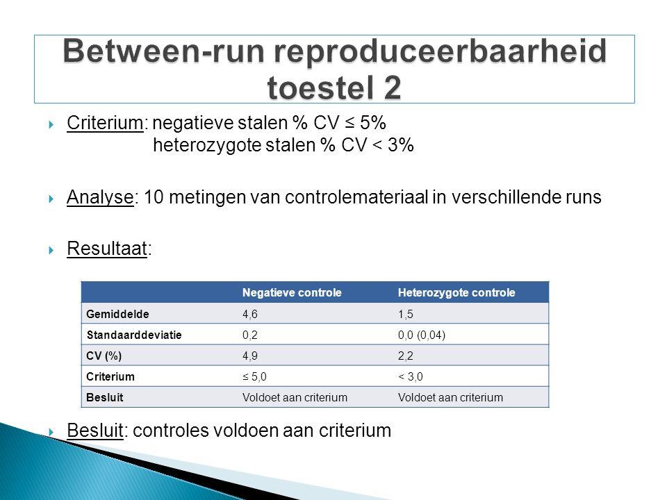  Criterium: negatieve stalen % CV ≤ 5% heterozygote stalen % CV < 3%  Analyse: 10 metingen van controlemateriaal in verschillende runs  Resultaat:  Besluit: controles voldoen aan criterium Negatieve controleHeterozygote controle Gemiddelde4,61,5 Standaarddeviatie0,20,0 (0,04) CV (%)4,92,2 Criterium≤ 5,0< 3,0 BesluitVoldoet aan criterium