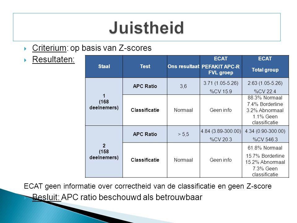  Criterium: op basis van Z-scores  Resultaten: ECAT geen informatie over correctheid van de classificatie en geen Z-score  Besluit: APC ratio beschouwd als betrouwbaar 7,3 % geen classificatie: stollingstijd met APC ECAT geen informatie over correctheid van de classificatie StaalTestOns resultaat ECAT PEFAKIT APC-R FVL groep Total group 1 (168 deelnemers) APC Ratio3,6 3.71 (1.05-5.26)2.63 (1.05-5.26) %CV 15.9%CV 22.4 ClassificatieNormaalGeen info 88.3% Normaal 7.4% Borderline 3.2% Abnormaal 1.1% Geen classificatie 2 (158 deelnemers) APC Ratio> 5,5 4.84 (3.89-300.00)4.34 (0.90-300.00) %CV 20.3%CV 546.3 ClassificatieNormaalGeen info 61.8% Normaal 15.7% Borderline 15.2% Abnormaal 7.3% Geen classificatie