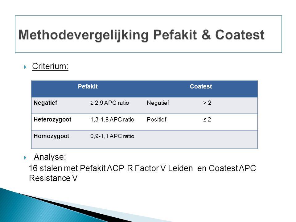  Criterium:  Analyse: 16 stalen met Pefakit ACP-R Factor V Leiden en Coatest APC Resistance V PefakitCoatest Negatief≥ 2,9 APC ratioNegatief> 2 Heterozygoot1,3-1,8 APC ratioPositief≤ 2 Homozygoot0,9-1,1 APC ratio