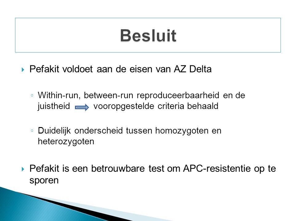  Pefakit voldoet aan de eisen van AZ Delta ◦ Within-run, between-run reproduceerbaarheid en de juistheid vooropgestelde criteria behaald ◦ Duidelijk onderscheid tussen homozygoten en heterozygoten  Pefakit is een betrouwbare test om APC-resistentie op te sporen