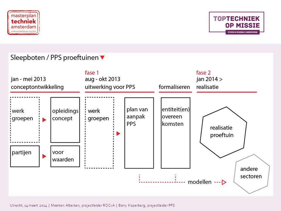 Road Map Utrecht, 14 maart 2014 | Maarten Albersen, projectleider ROCvA | Barry Koperberg, projectleider PPS