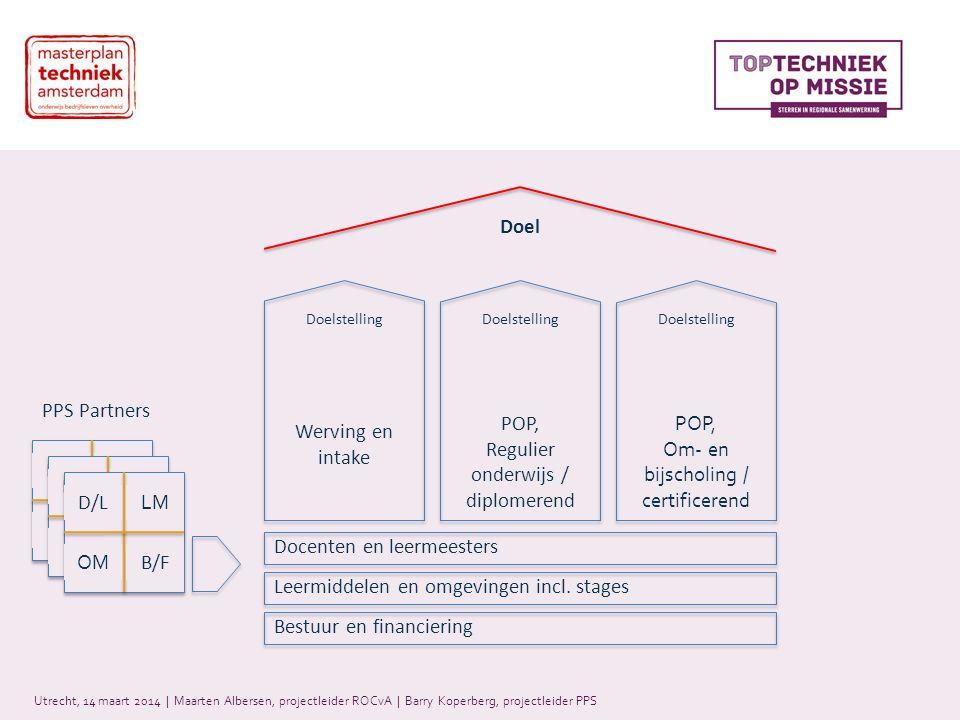 Utrecht, 14 maart 2014 | Maarten Albersen, projectleider ROCvA | Barry Koperberg, projectleider PPS D/L M OB/F D/L M OB/F Werving en intake POP, Regulier onderwijs / diplomerend POP, Om- en bijscholing / certificerend Docenten en leermeesters Leermiddelen en omgevingen incl.