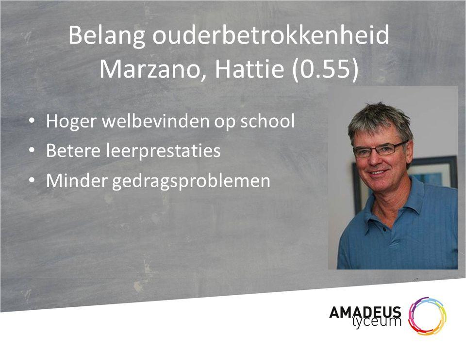 Belang ouderbetrokkenheid Marzano, Hattie (0.55) Hoger welbevinden op school Betere leerprestaties Minder gedragsproblemen