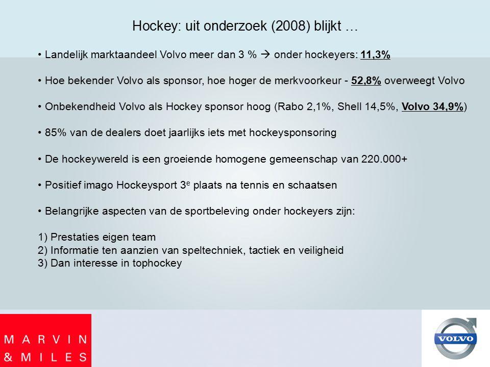 Hockey: uit onderzoek (2008) blijkt … Landelijk marktaandeel Volvo meer dan 3 %  onder hockeyers: 11,3% Hoe bekender Volvo als sponsor, hoe hoger de merkvoorkeur - 52,8% overweegt Volvo Onbekendheid Volvo als Hockey sponsor hoog (Rabo 2,1%, Shell 14,5%, Volvo 34,9%) 85% van de dealers doet jaarlijks iets met hockeysponsoring De hockeywereld is een groeiende homogene gemeenschap van 220.000+ Positief imago Hockeysport 3 e plaats na tennis en schaatsen Belangrijke aspecten van de sportbeleving onder hockeyers zijn: 1) Prestaties eigen team 2) Informatie ten aanzien van speltechniek, tactiek en veiligheid 3) Dan interesse in tophockey