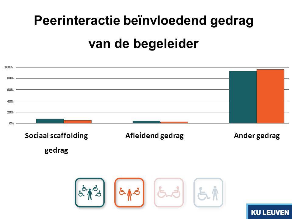 Sociaal scaffolding gedrag Afleidend gedrag Ander gedrag Peerinteractie beïnvloedend gedrag van de begeleider