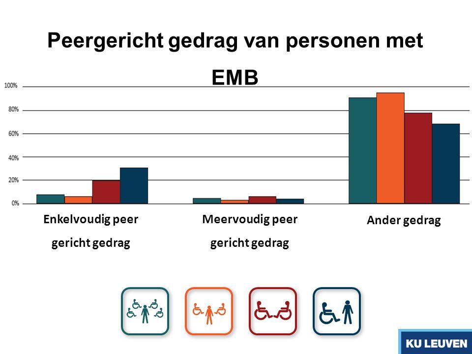 Enkelvoudig peer gericht gedrag Meervoudig peer gericht gedrag Ander gedrag Peergericht gedrag van personen met EMB