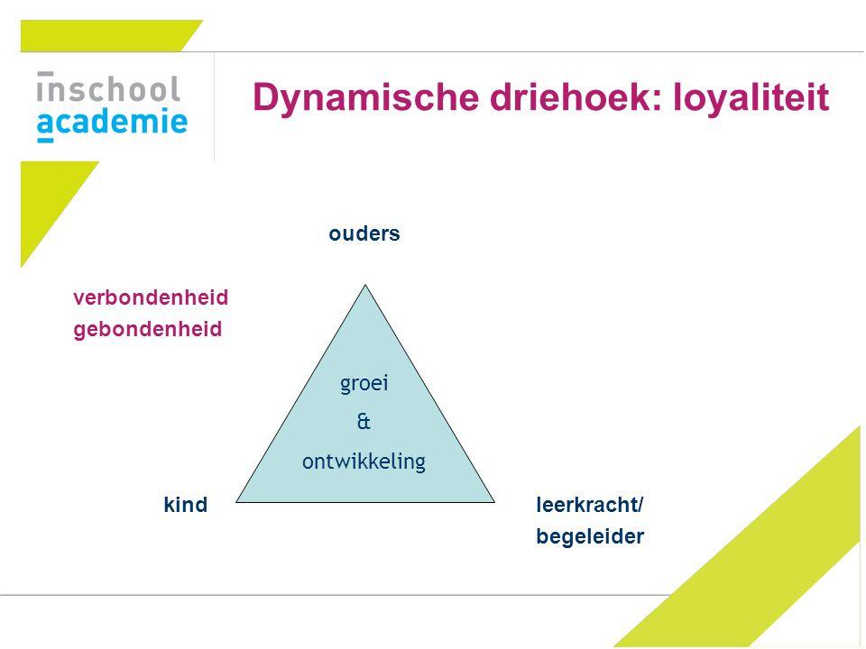 5 Dynamische driehoek: loyaliteit ouders verbondenheid gebondenheid kind leerkracht/ begeleider groei & ontwikkeling