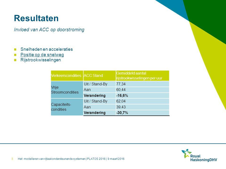 Het modelleren van rijtaakondersteunende systemen | PLATOS 2016 | 9 maart 2016 Resultaten 5 Invloed van ACC op doorstroming Snelheden en acceleraties Positie op de snelweg Rijstrookwisselingen VerkeersconditiesACC Stand Gemiddeld aantal rijstrookwisselingen per uur Vrije Stroomcondities Uit / Stand-By77,34 Aan60,44 Verandering-16,6% Capaciteits- condities Uit / Stand-By62,04 Aan39,43 Verandering-30,7%