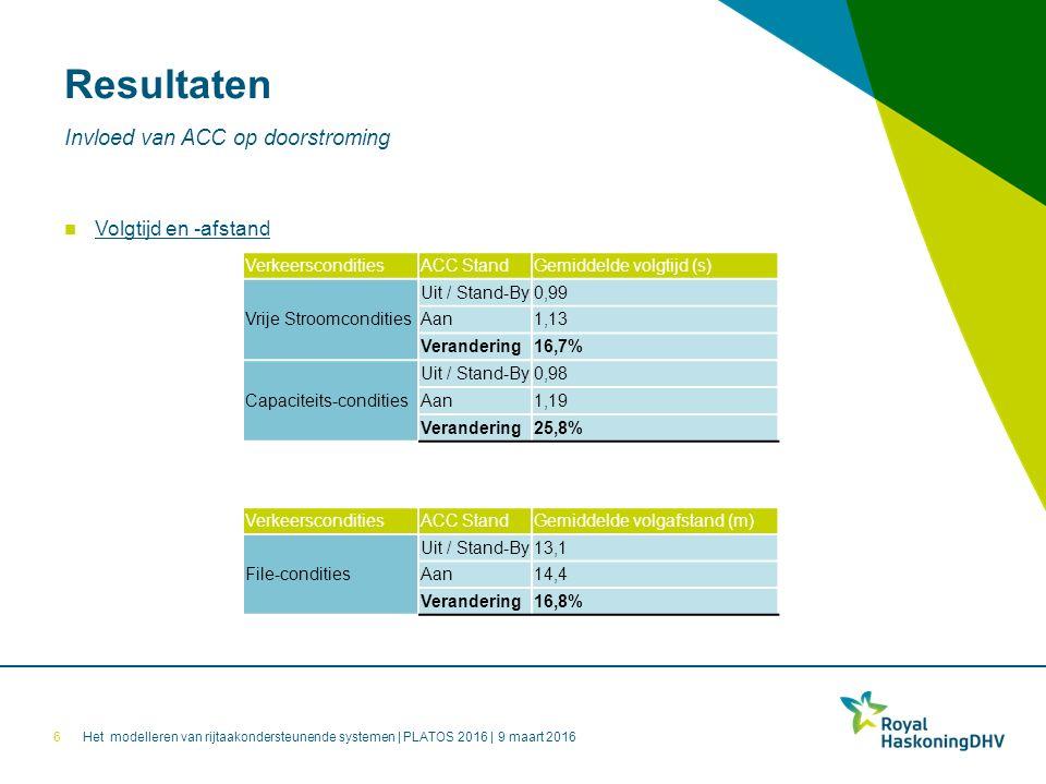 Het modelleren van rijtaakondersteunende systemen | PLATOS 2016 | 9 maart 2016 Resultaten 7 Invloed van ACC op doorstroming Spreiding in volgtijd en -afstand VerkeersconditiesACC Stand Gemiddelde standaardafwijking van de volgtijd Vrije Stroomcondities Uit / Stand-By0,32 Aan0,27 Verandering-17,9% Capaciteits-condities Uit / Stand-By0,40 Aan0,29 Verandering-23,3% VerkeersconditiesACC Stand Gemiddelde standaardafwijking van de volgafstand File-condities Uit / Stand-By7,9 Aan7,6 Verandering-12,2%