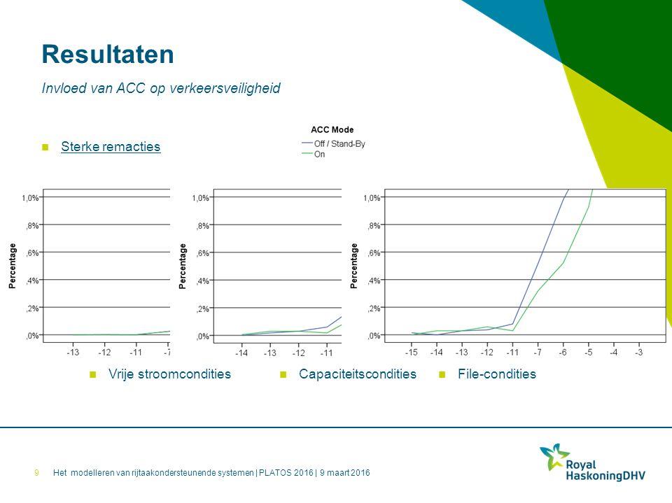 Het modelleren van rijtaakondersteunende systemen | PLATOS 2016 | 9 maart 2016 Resultaten 9 Invloed van ACC op verkeersveiligheid Vrije stroomcondities Capaciteitscondities File-condities Sterke remacties