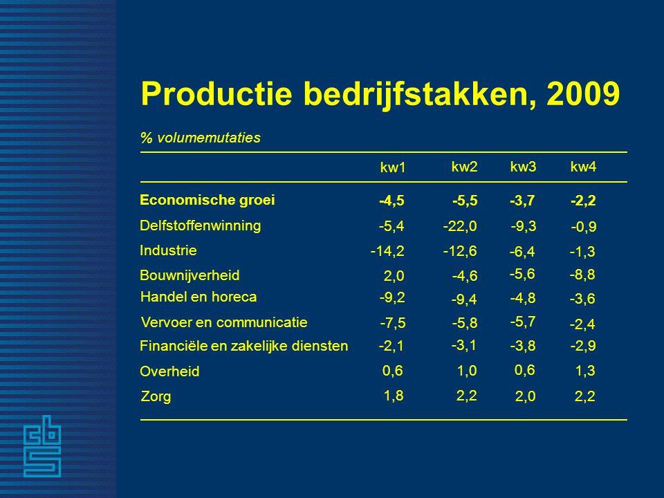 -5,5 Economische groei 2,2 Zorg 1,0 Overheid Financiële en zakelijke diensten -5,8 Vervoer en communicatie -9,4 Handel en horeca -4,6 Bouwnijverheid -12,6 Industrie -22,0 Delfstoffenwinning kw2 % volumemutaties Productie bedrijfstakken, 2009 -2,2 2,2 1,3 -2,9 -2,4 -3,6 -8,8 -1,3 -0,9 -4,5 1,8 0,6 -2,1 -7,5 -9,2 2,0 -14,2 -5,4 -3,7 2,0 0,6 -3,8 -5,7 -4,8 -5,6 -6,4 -9,3 kw3kw4 -3,1 kw1