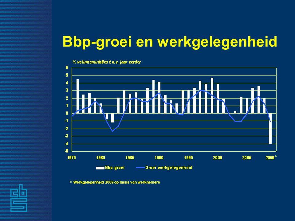 Bbp-groei en werkgelegenheid 1) Werkgelegenheid 2009 op basis van werknemers 1)