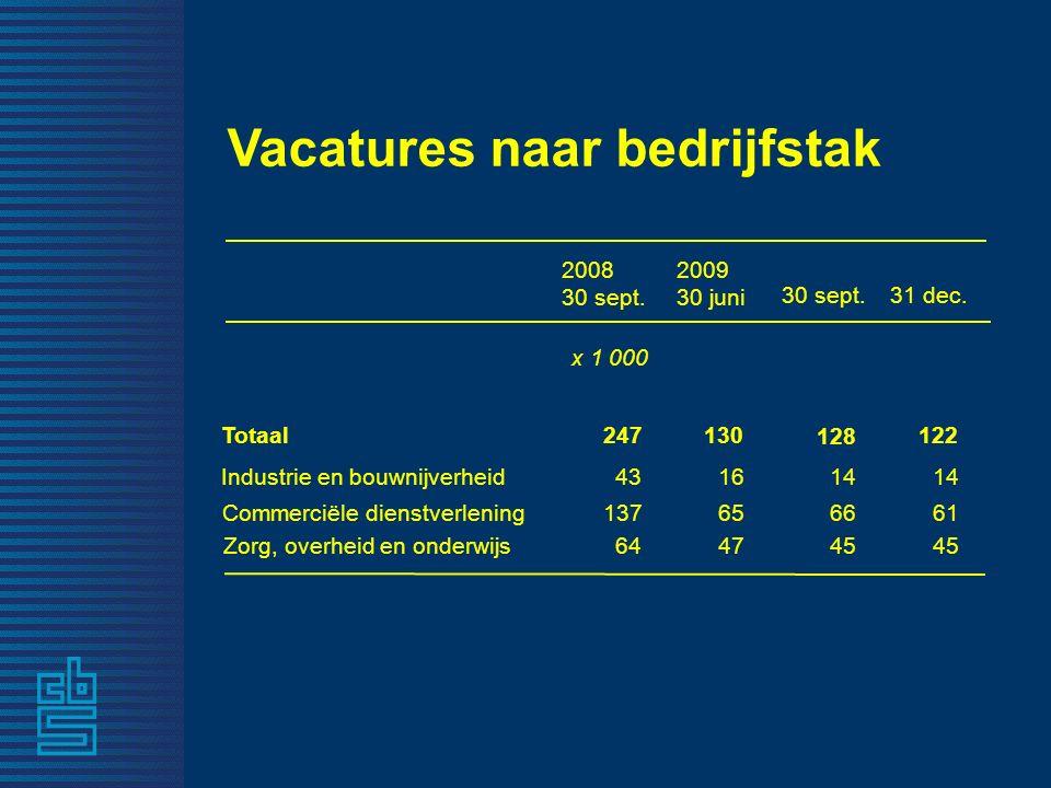 Vacatures naar bedrijfstak 2008 30 sept. 30 sept. 31 dec. x 1 000 Totaal247 128 Industrie en bouwnijverheid14 Commerciële dienstverlening13766 Zorg, o