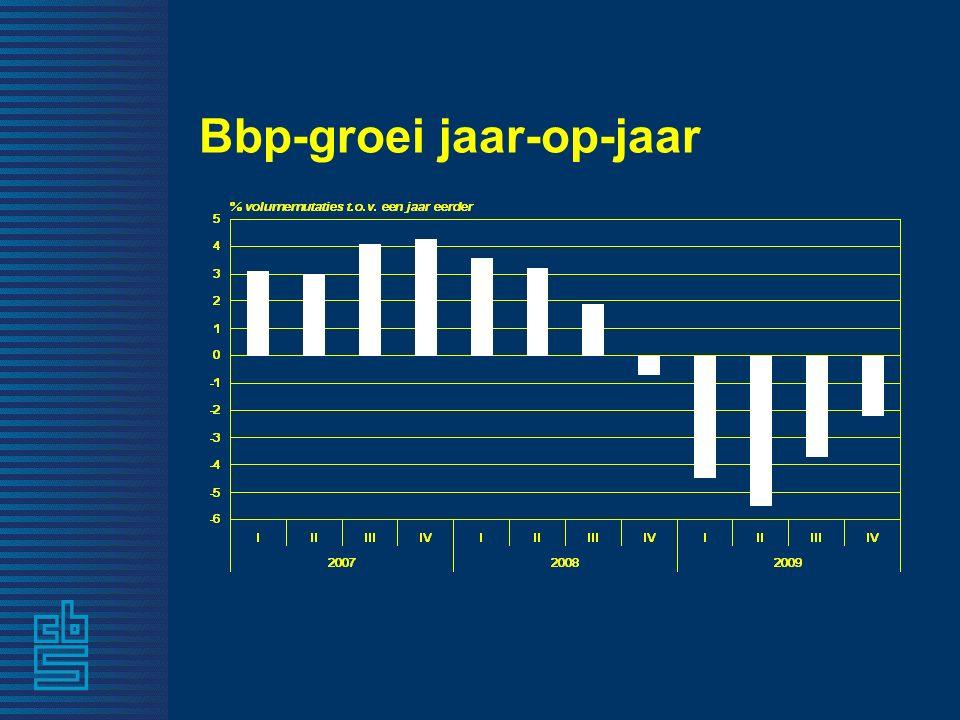 Vacatures naar bedrijfstak 2008 30 sept.30 sept. 31 dec.