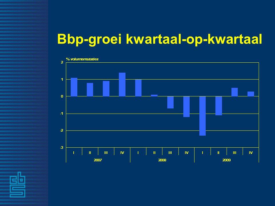 Bbp-groei kwartaal-op-kwartaal