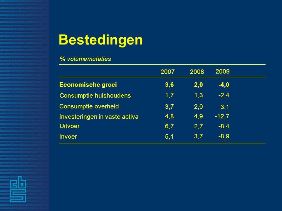 -9,3-11,6 Invoer -7,8-11,8 Uitvoer -14,8 -13,1 Investeringen in vaste activa 4,0 3,0Consumptie overheid -2,5 -3,2 Consumptie huishoudens -3,7-5,5Economische groei kw3 kw2 % volumemutaties Bestedingen, 2009 -9,6 -11,5 -8,7 2,3 -1,5 -4,5 -5,0 -14,3 3,1 -2,6 -2,2 kw4 -2,5 kw1