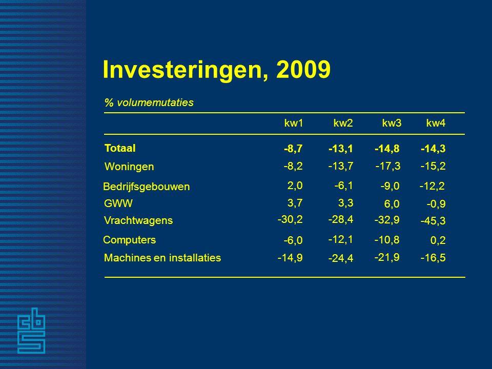 -13,1 Totaal -12,1 Computers -28,4 Vrachtwagens 3,3 GWW -6,1 Bedrijfsgebouwen -13,7 Woningen kw2 % volumemutaties Investeringen, 2009 -14,3 0,2 -45,3 -0,9 -12,2 -15,2 -8,7 -6,0 -30,2 3,7 2,0 -8,2 -14,8 -10,8 -32,9 6,0 -9,0 -17,3 kw3kw4 -24,4 Machines en installaties -16,5 -14,9 -21,9 kw1