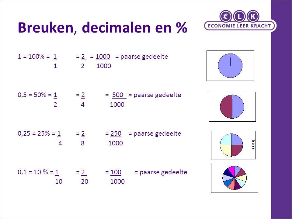 Breuken, decimalen en % 1 = 100% = 1= 2 = 1000 = paarse gedeelte 1 2 1000 0,5 = 50% = 1= 2 = 500 = paarse gedeelte 2 4 1000 0,25 = 25% = 1= 2= 250 = p