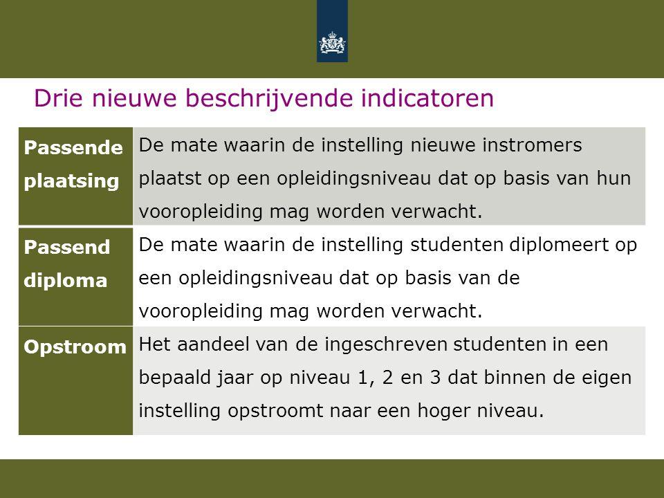Drie nieuwe beschrijvende indicatoren Passende plaatsing De mate waarin de instelling nieuwe instromers plaatst op een opleidingsniveau dat op basis v