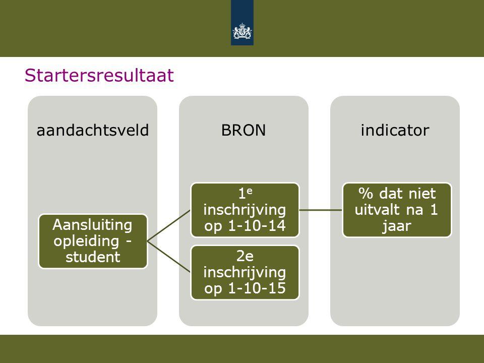 Startersresultaat indicatorBRONaandachtsveld Aansluiting opleiding - student 1 e inschrijving op 1-10-14 % dat niet uitvalt na 1 jaar 2e inschrijving