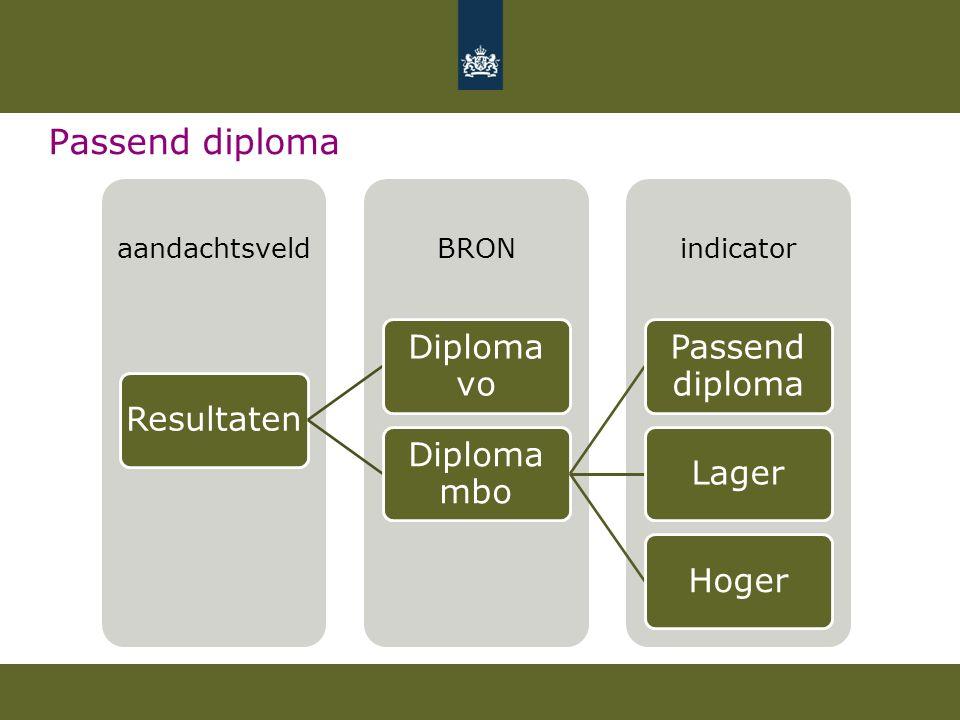 Passend diploma indicatorBRONaandachtsveld Resultaten Diploma vo Diploma mbo Passend diploma LagerHoger