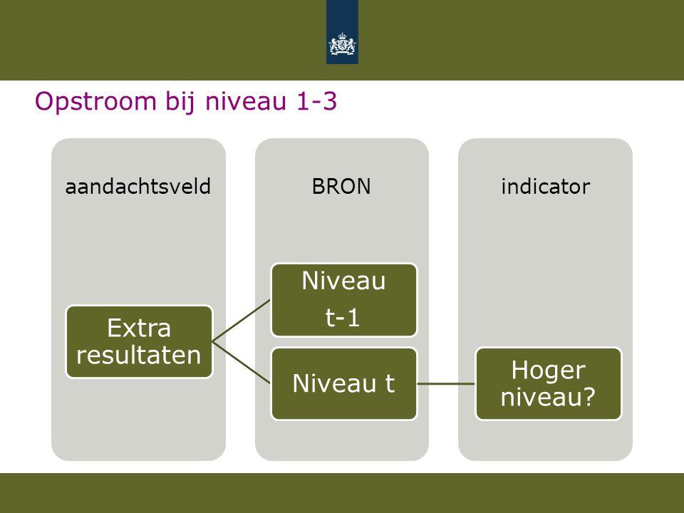 Opstroom bij niveau 1-3 indicatorBRONaandachtsveld Extra resultaten Niveau t-1 Niveau t Hoger niveau?